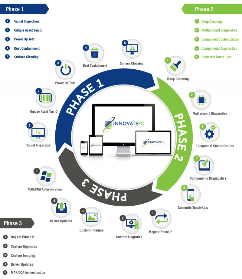 InnovatePC.com's refurbishing and testing processes.